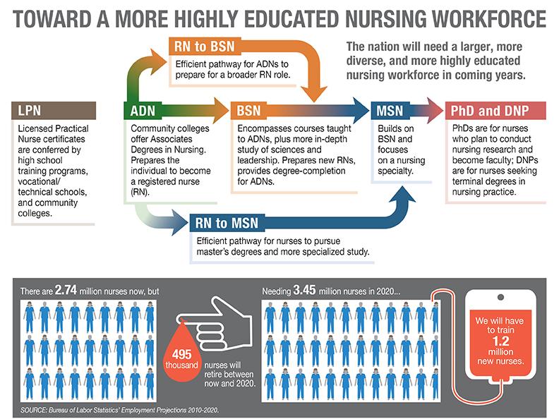 Nurse infoGraphic FINAL5